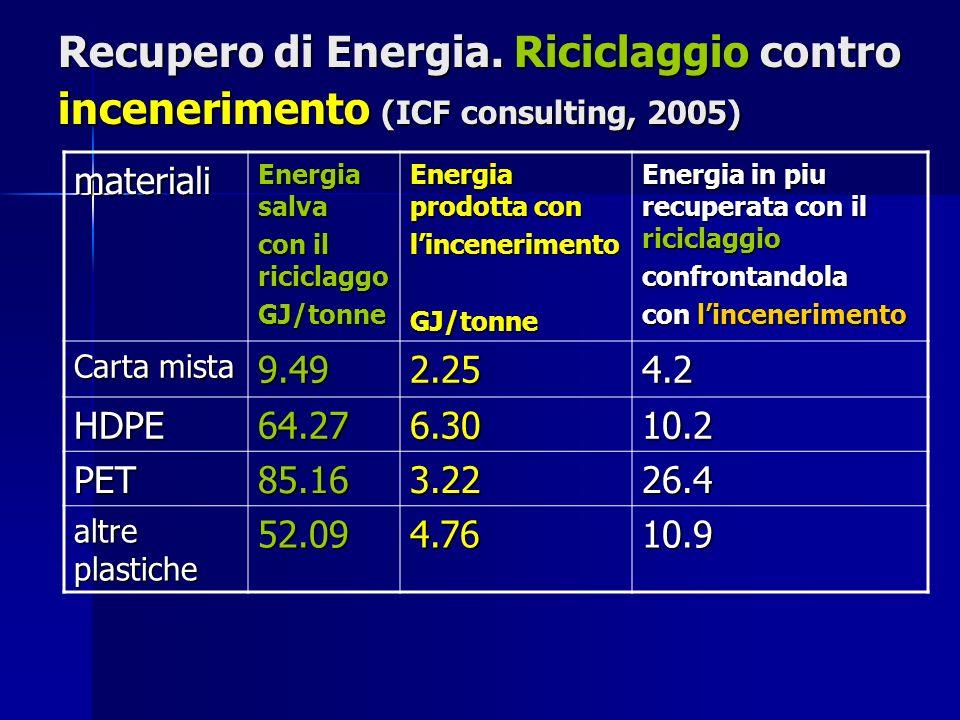 Recupero di Energia. Riciclaggio contro incenerimento (ICF consulting, 2005) materiali Energia salva con il riciclaggo GJ/tonne Energia prodotta con l