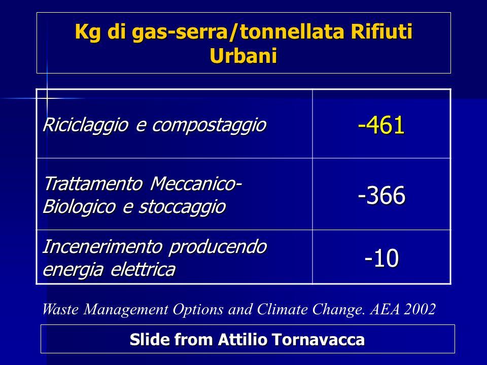 Kg di gas-serra/tonnellata Rifiuti Urbani Riciclaggio e compostaggio -461 Trattamento Meccanico- Biologico e stoccaggio -366 Incenerimento producendo energia elettrica -10 Waste Management Options and Climate Change.