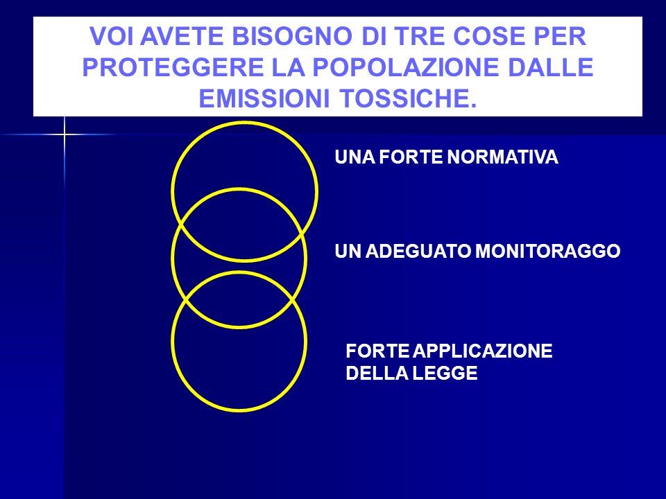 VOI AVETE BISOGNO DI TRE COSE PER PROTEGGERE LA POPOLAZIONE DALLE EMISSIONI TOSSICHE.