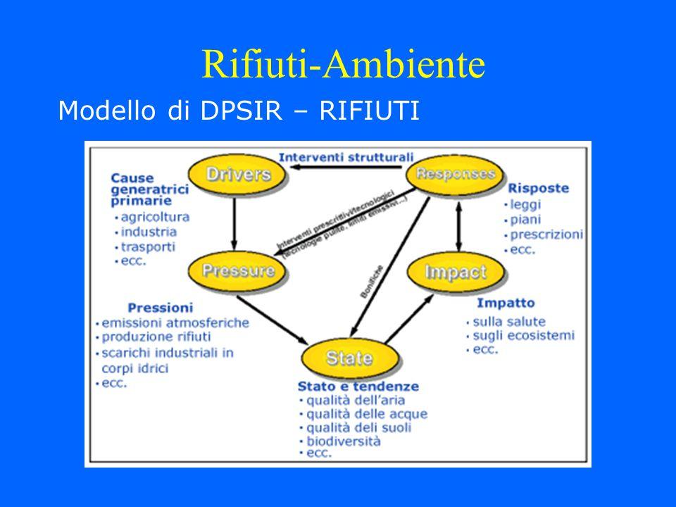 Modello di DPSIR – RIFIUTI Rifiuti-Ambiente
