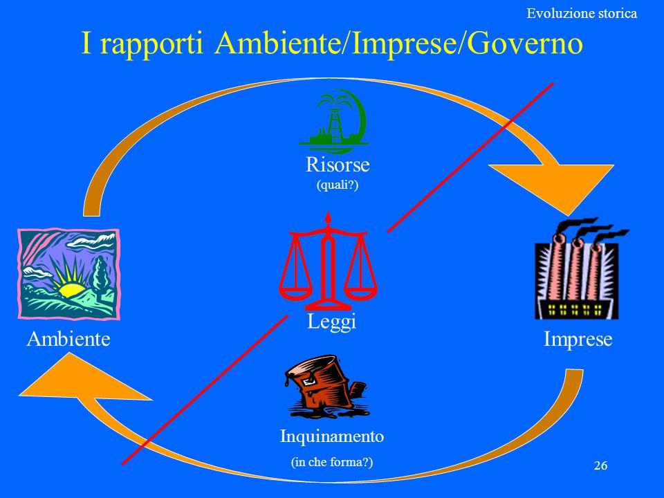26 I rapporti Ambiente/Imprese/Governo Evoluzione storica Ambiente Imprese Risorse (quali ) Inquinamento (in che forma ) Leggi
