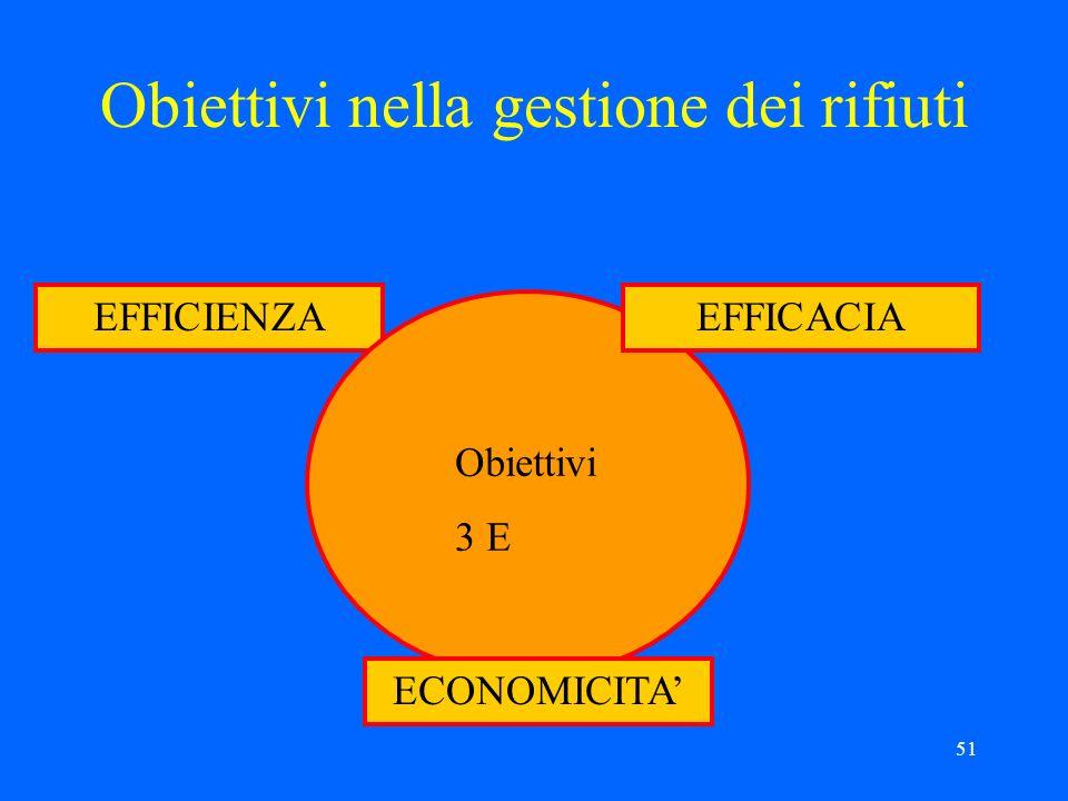 51 Obiettivi nella gestione dei rifiuti EFFICIENZA Obiettivi 3 E EFFICACIA ECONOMICITA