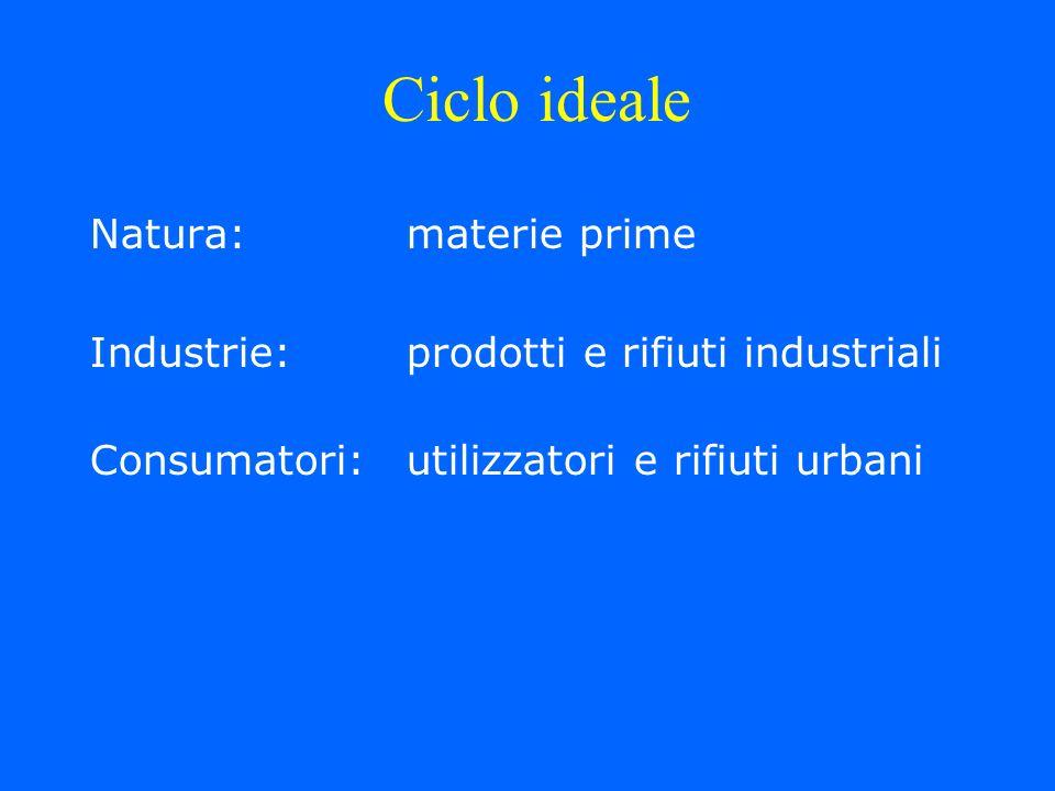 Natura:materie prime Industrie:prodotti e rifiuti industriali Consumatori:utilizzatori e rifiuti urbani Ciclo ideale