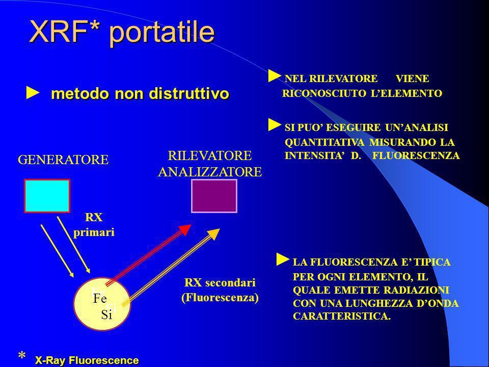 XRF* portatile GENERATORE RILEVATORE ANALIZZATORE Fe Si RX primari RX secondari (Fluorescenza) LA FLUORESCENZA E TIPICA PER OGNI ELEMENTO, IL QUALE EM