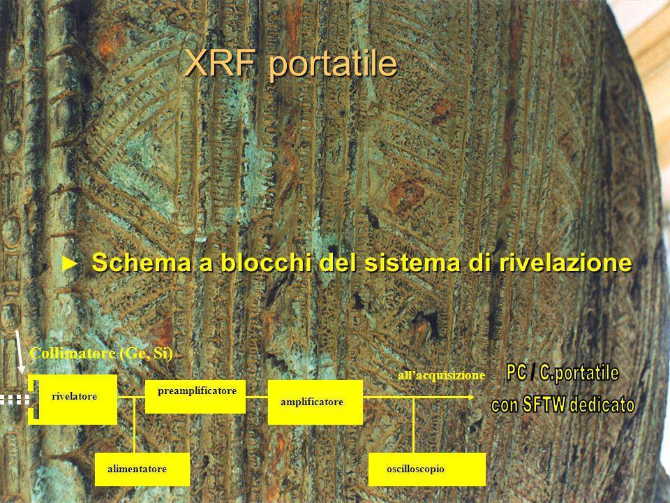 XRF portatile Collimatore (Ge, Si) alimentatoreoscilloscopio preamplificatore amplificatore rivelatore allacquisizione Schema a blocchi del sistema di