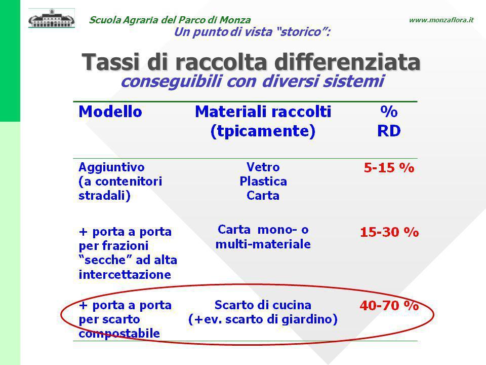 Scuola Agraria del Parco di Monza www.monzaflora.it Un punto di vista storico: conseguibili con diversi sistemi Tassi di raccolta differenziata