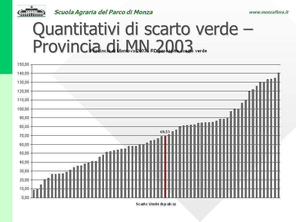 Scuola Agraria del Parco di Monza www.monzaflora.it Quantitativi di scarto verde – Provincia di MN 2003