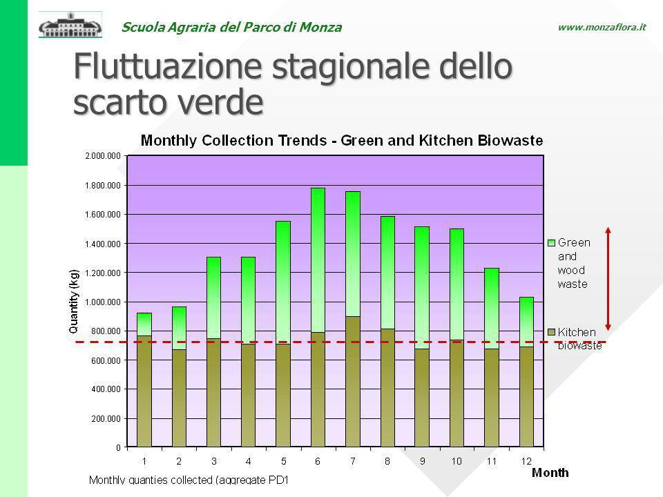 Scuola Agraria del Parco di Monza www.monzaflora.it Fluttuazione stagionale dello scarto verde