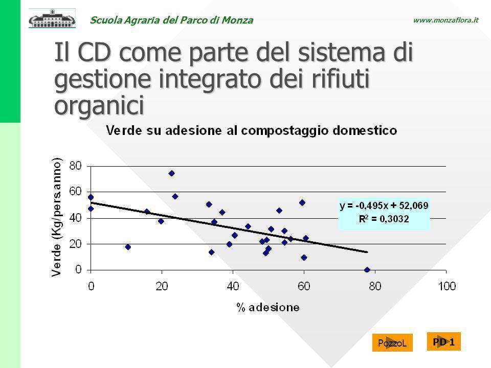 Scuola Agraria del Parco di Monza www.monzaflora.it Il CD come parte del sistema di gestione integrato dei rifiuti organici PozzoL PD 1