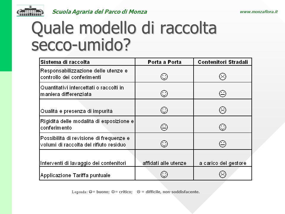 Scuola Agraria del Parco di Monza www.monzaflora.it Quale modello di raccolta secco-umido? Legenda: = buono; = critico; = difficile, non-soddisfacente