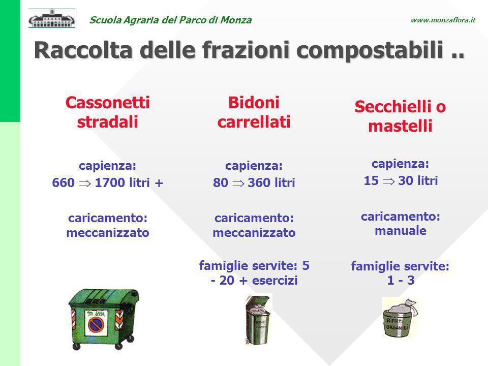 Scuola Agraria del Parco di Monza www.monzaflora.it Cassonetti stradali capienza: 660 1700 litri + caricamento: meccanizzato Raccolta delle frazioni c