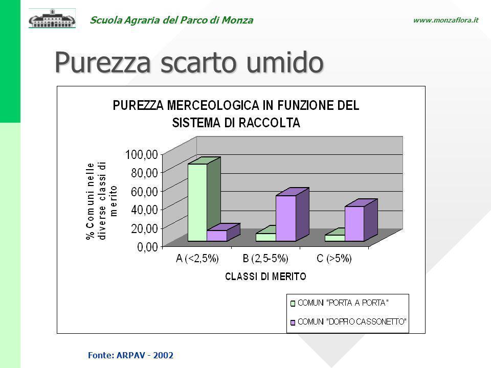 Scuola Agraria del Parco di Monza www.monzaflora.it Purezza scarto umido Fonte: ARPAV - 2002