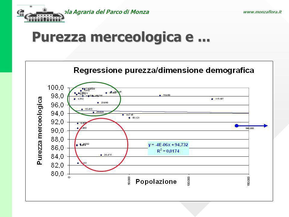 Scuola Agraria del Parco di Monza www.monzaflora.it Purezza merceologica e...
