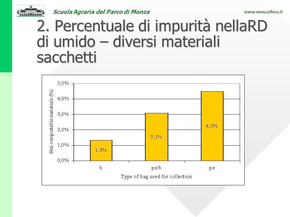 Scuola Agraria del Parco di Monza www.monzaflora.it 2. Percentuale di impurità nellaRD di umido – diversi materiali sacchetti