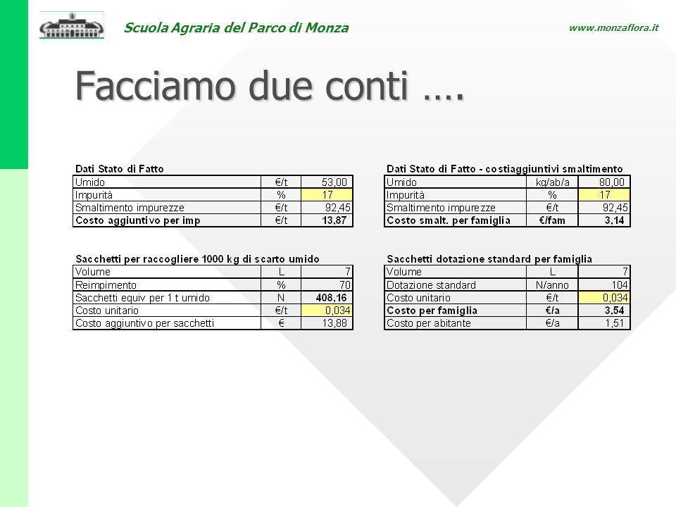 Scuola Agraria del Parco di Monza www.monzaflora.it Facciamo due conti ….
