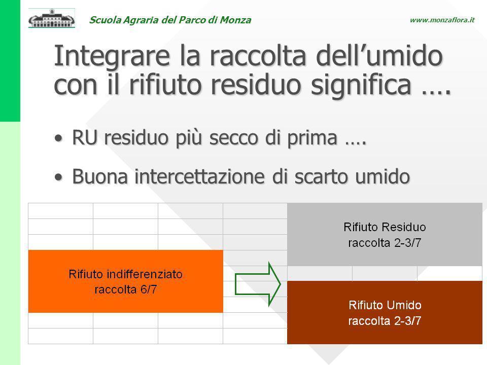 Scuola Agraria del Parco di Monza www.monzaflora.it Integrare la raccolta dellumido con il rifiuto residuo significa …. RU residuo più secco di prima