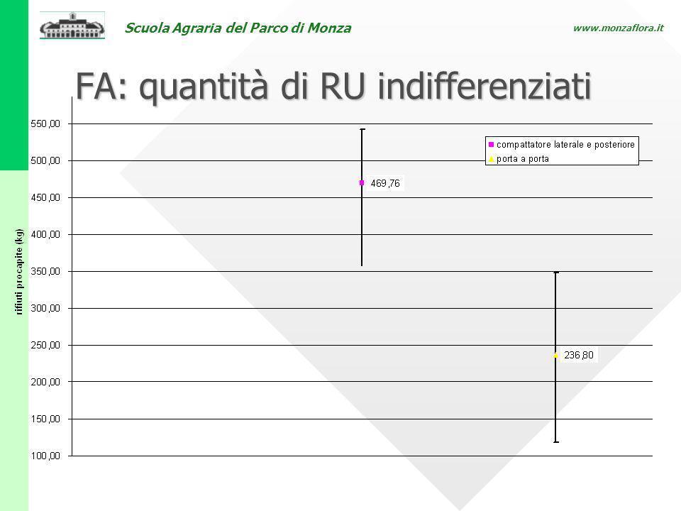 Scuola Agraria del Parco di Monza www.monzaflora.it FA: quantità di RU indifferenziati