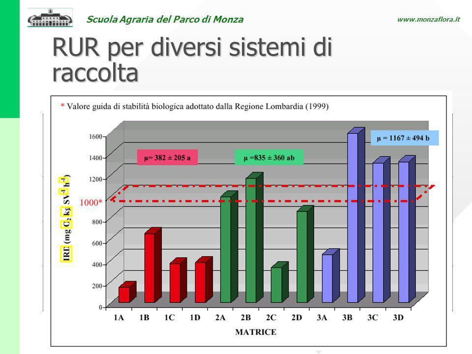 Scuola Agraria del Parco di Monza www.monzaflora.it RUR per diversi sistemi di raccolta Tabella 4: Caratteristiche del RU residuo per diversi modelli