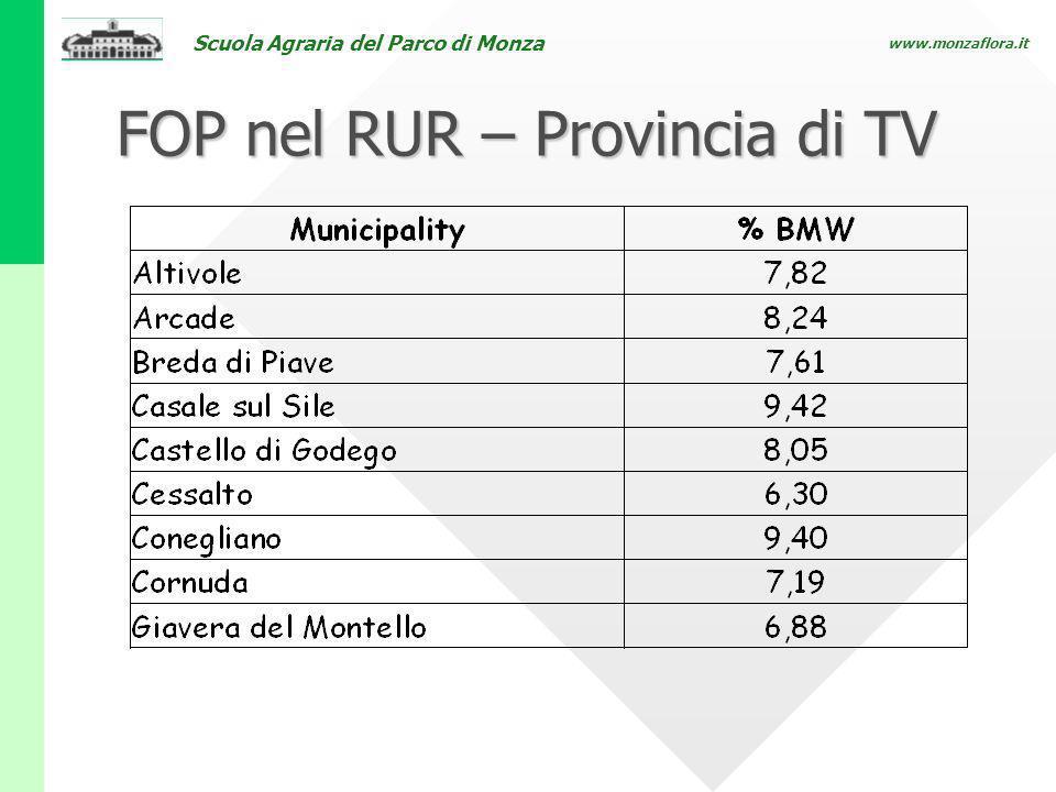 Scuola Agraria del Parco di Monza www.monzaflora.it FOP nel RUR – Provincia di TV