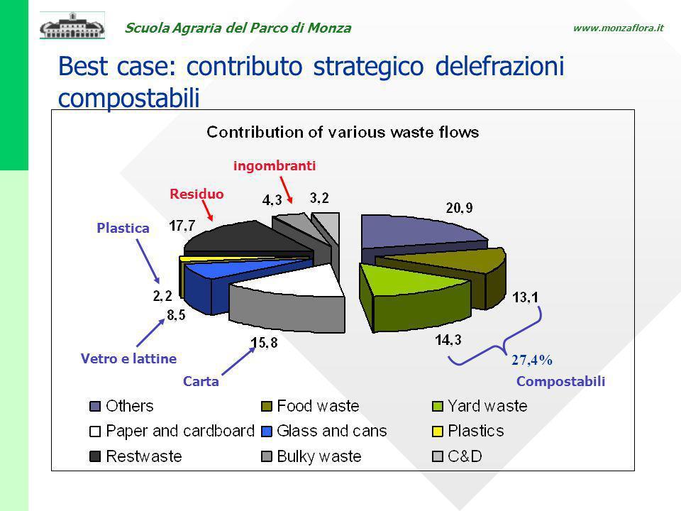 Scuola Agraria del Parco di Monza www.monzaflora.it Best case: contributo strategico delefrazioni compostabili 27,4% Compostabili Carta Vetro e lattin