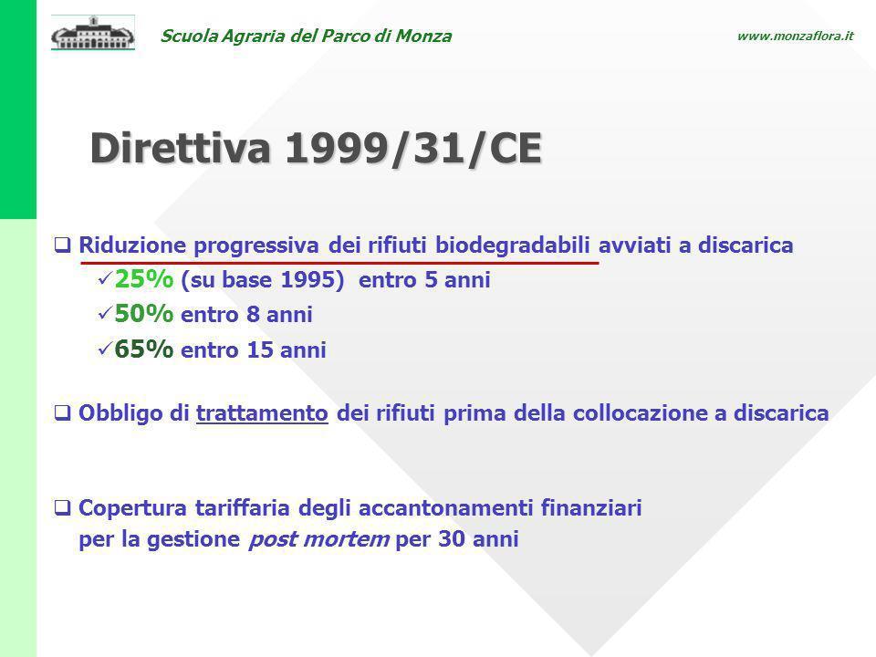 Scuola Agraria del Parco di Monza www.monzaflora.it Direttiva 1999/31/CE Riduzione progressiva dei rifiuti biodegradabili avviati a discarica 25% (su