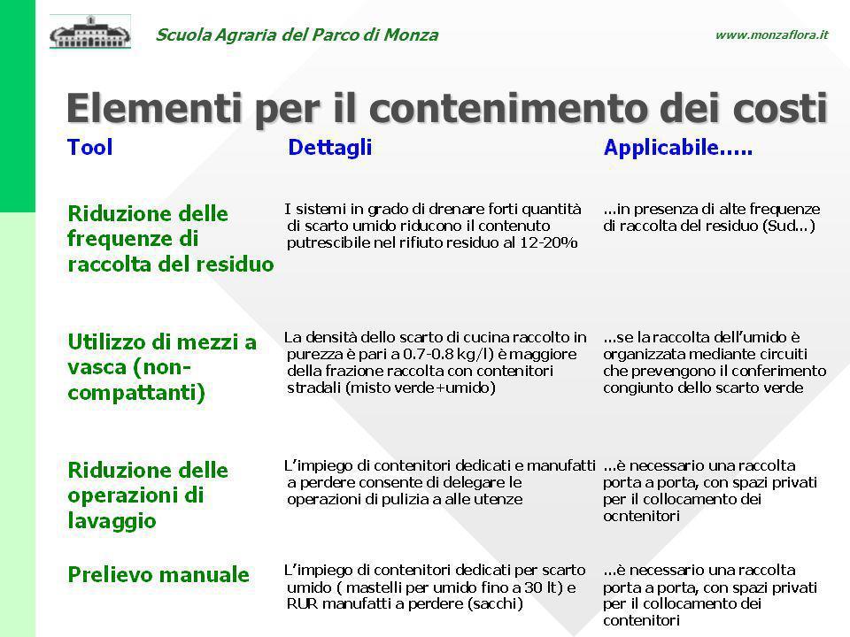 Scuola Agraria del Parco di Monza www.monzaflora.it Elementi per il contenimento dei costi