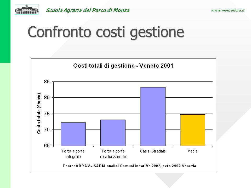 Scuola Agraria del Parco di Monza www.monzaflora.it Confronto costi gestione