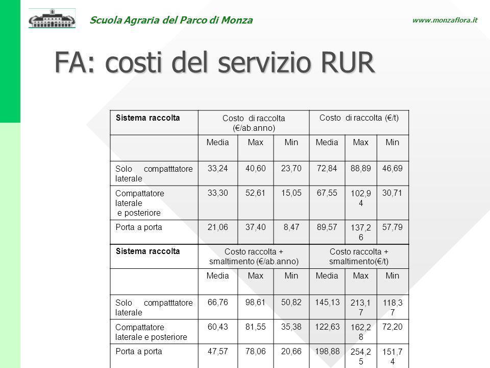 Scuola Agraria del Parco di Monza www.monzaflora.it FA: costi del servizio RUR Sistema raccoltaCosto di raccolta (/ab.anno) Costo di raccolta (/t) Med