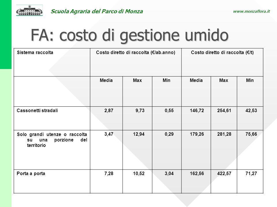 Scuola Agraria del Parco di Monza www.monzaflora.it FA: costo di gestione umido Sistema raccoltaCosto diretto di raccolta (/ab.anno)Costo diretto di r
