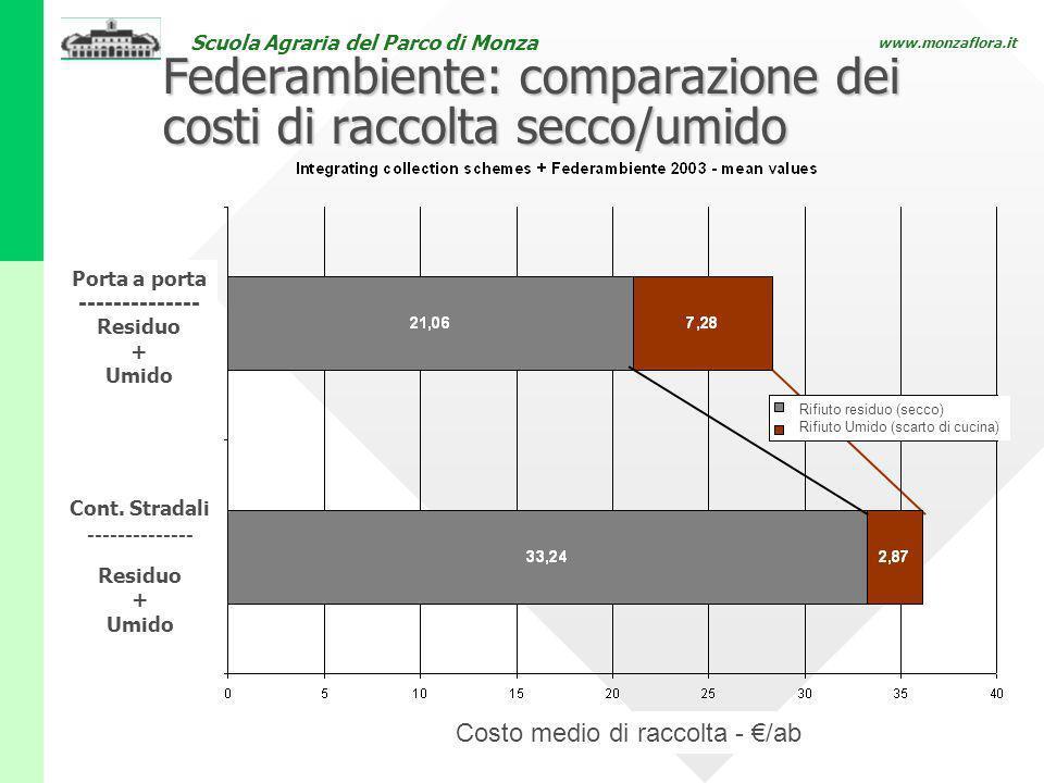 Scuola Agraria del Parco di Monza www.monzaflora.it Federambiente: comparazione dei costi di raccolta secco/umido Cont. Stradali -------------- Residu