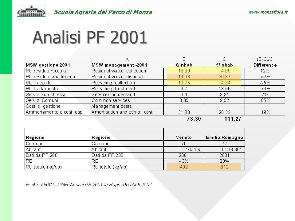 Scuola Agraria del Parco di Monza www.monzaflora.it Analisi PF 2001