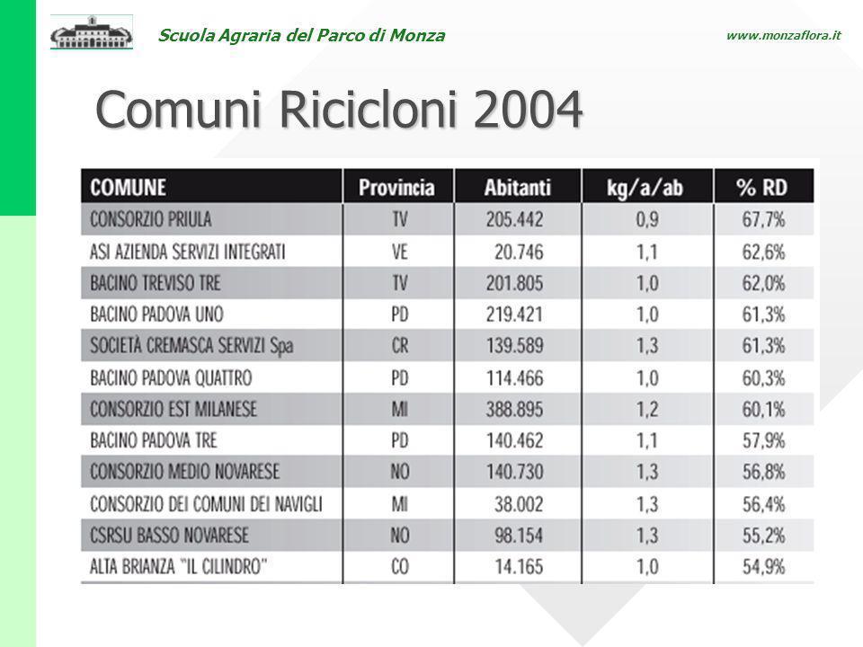 Scuola Agraria del Parco di Monza www.monzaflora.it Comuni Ricicloni 2004