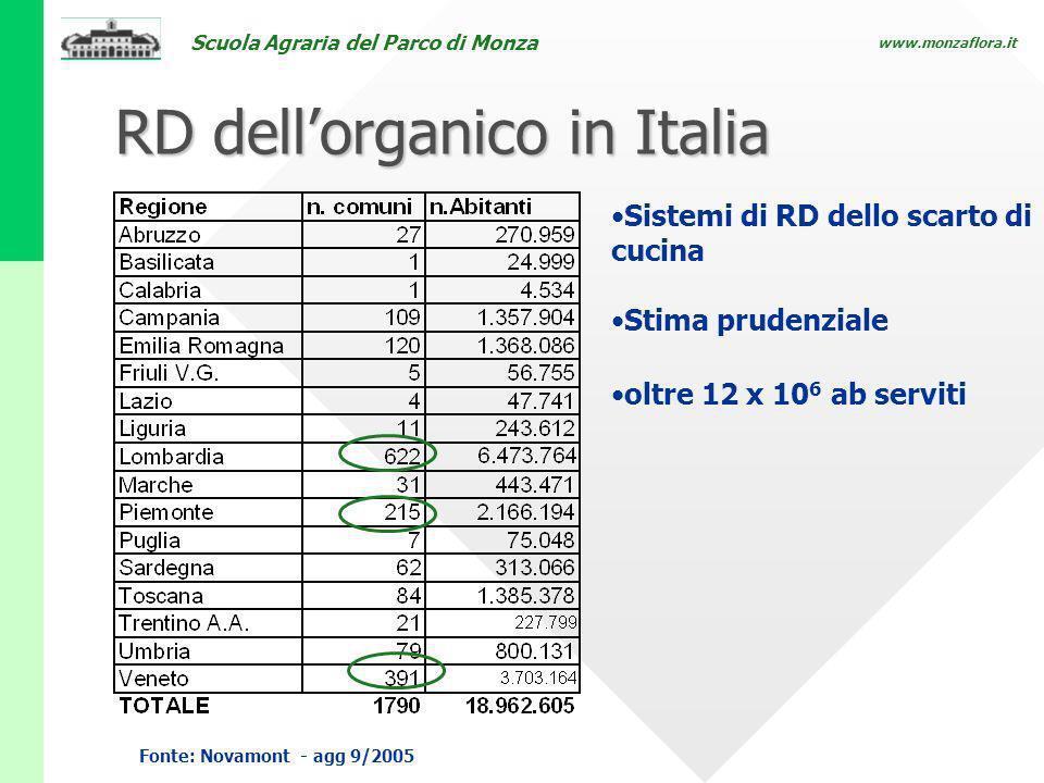 Scuola Agraria del Parco di Monza www.monzaflora.it RD dellorganico in Italia Sistemi di RD dello scarto di cucina Stima prudenziale oltre 12 x 10 6 a