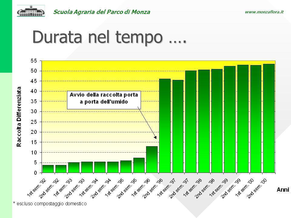 Scuola Agraria del Parco di Monza www.monzaflora.it Durata nel tempo ….