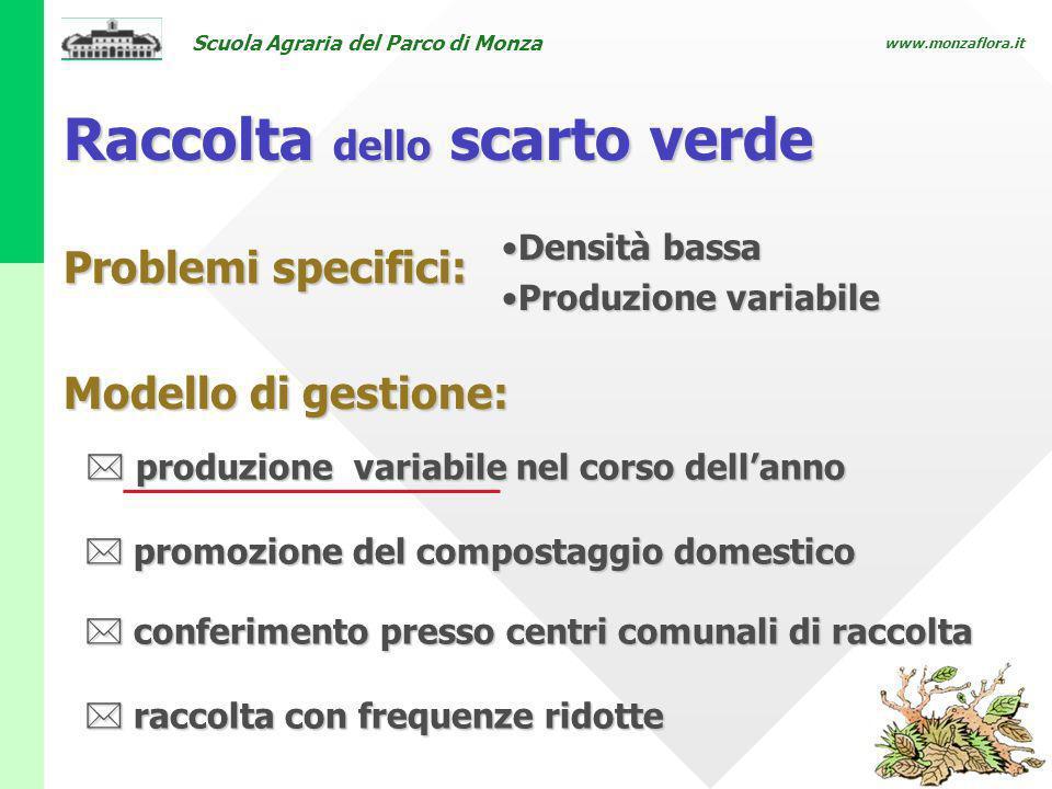 Scuola Agraria del Parco di Monza www.monzaflora.it Raccolta dello scarto verde produzione variabile nel corso dellanno produzione variabile nel corso