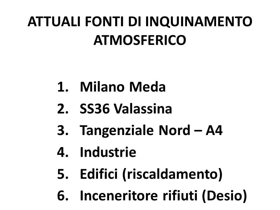 1.Milano Meda 2.SS36 Valassina 3.Tangenziale Nord – A4 4.Industrie 5.Edifici (riscaldamento) 6.Inceneritore rifiuti (Desio) ATTUALI FONTI DI INQUINAME