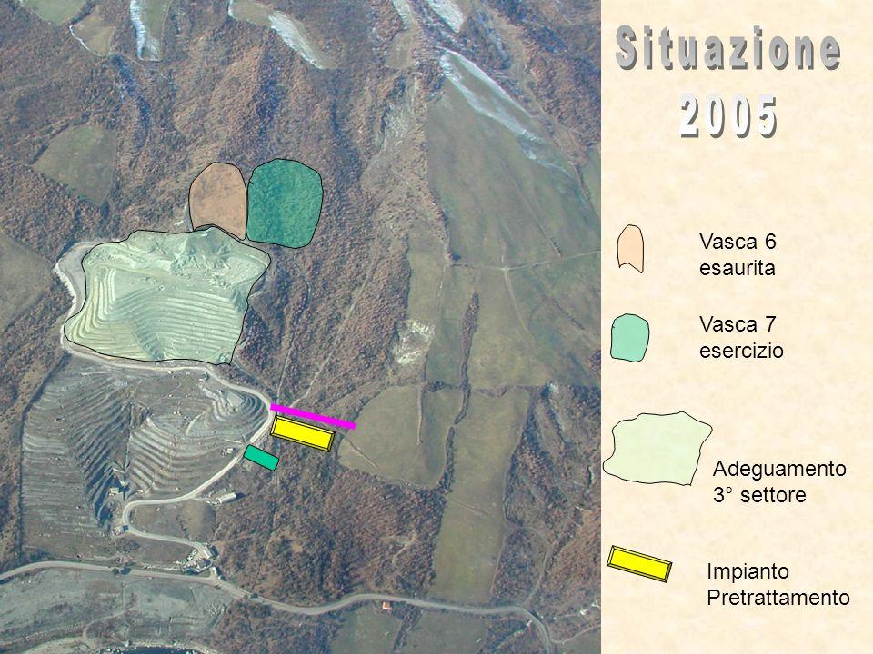 Vasca 6 esaurita Vasca 7 esaurita Nuova discarica 500.000 mc Impianto Pretrattamento