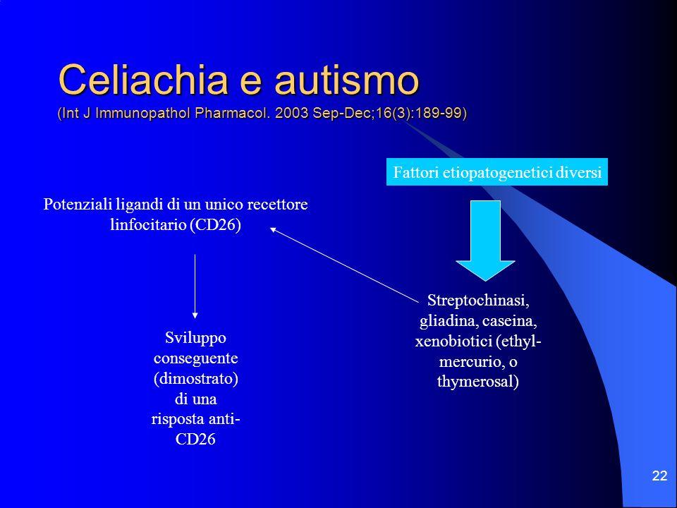 22 Celiachia e autismo (Int J Immunopathol Pharmacol. 2003 Sep-Dec;16(3):189-99) Potenziali ligandi di un unico recettore linfocitario (CD26) Fattori