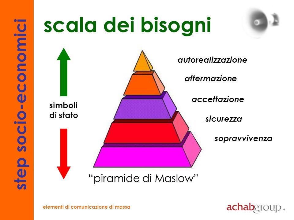 elementi di comunicazione di massa interessi e passioni strategie a confronto 1.obiettivo 2.ambiente 3.target 4.