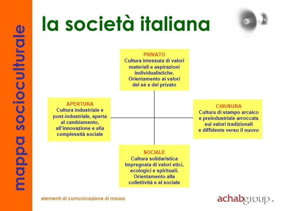 elementi di comunicazione di massa territori socioculturali processo di cambiamento