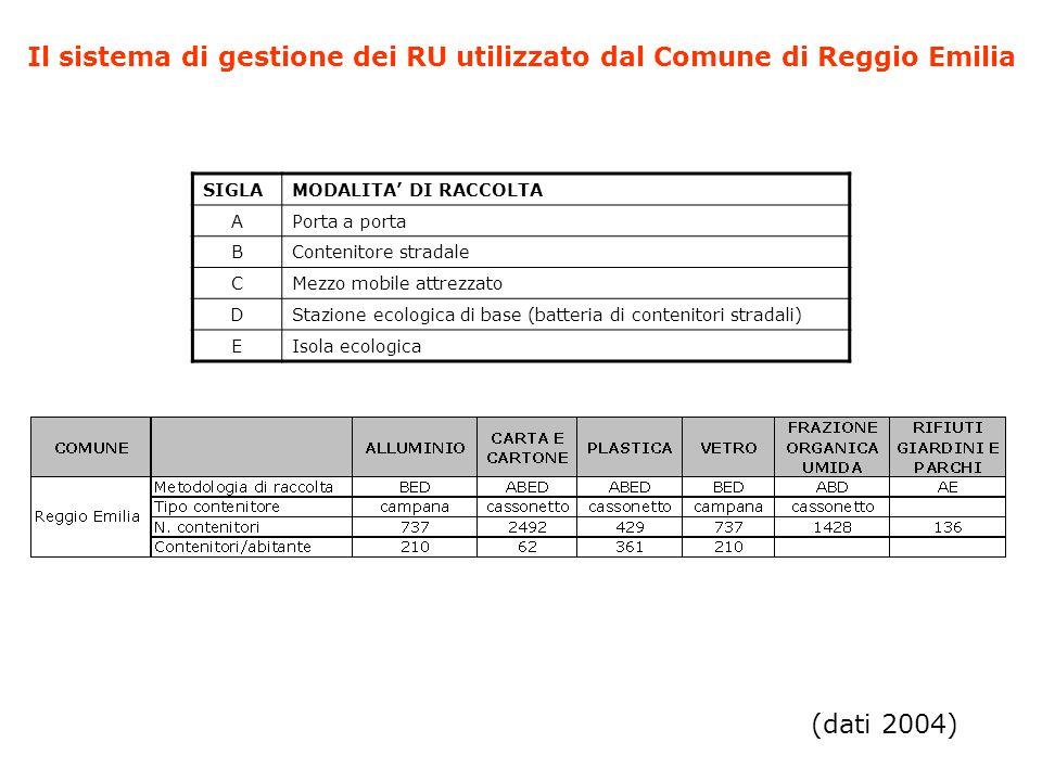 Il sistema di gestione dei RU utilizzato dal Comune di Reggio Emilia (dati 2004) SIGLAMODALITA DI RACCOLTA APorta a porta BContenitore stradale CMezzo