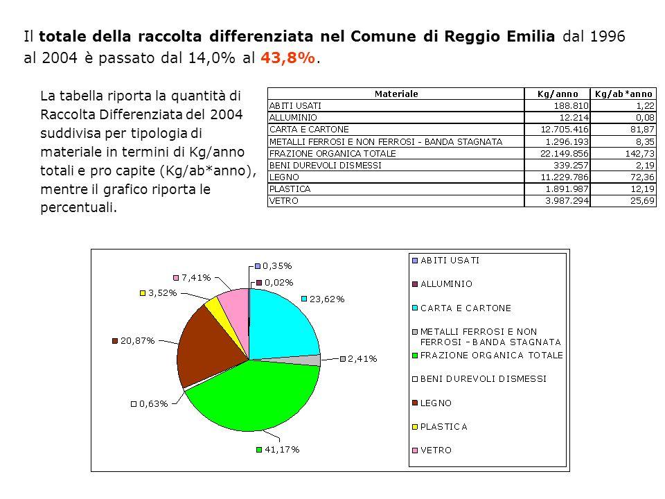 Il totale della raccolta differenziata nel Comune di Reggio Emilia dal 1996 al 2004 è passato dal 14,0% al 43,8%. La tabella riporta la quantità di Ra