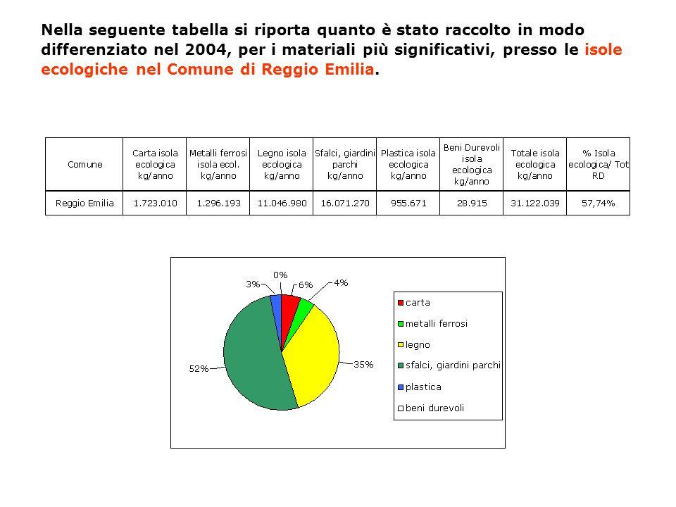 Nella seguente tabella si riporta quanto è stato raccolto in modo differenziato nel 2004, per i materiali più significativi, presso le isole ecologich