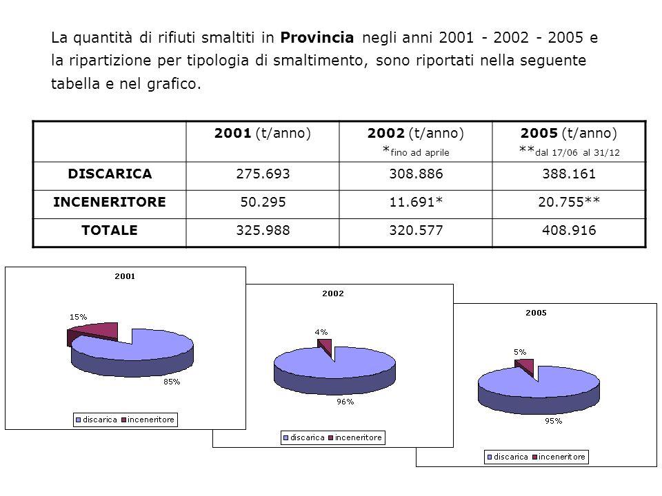 La quantità di rifiuti smaltiti in Provincia negli anni 2001 - 2002 - 2005 e la ripartizione per tipologia di smaltimento, sono riportati nella seguen
