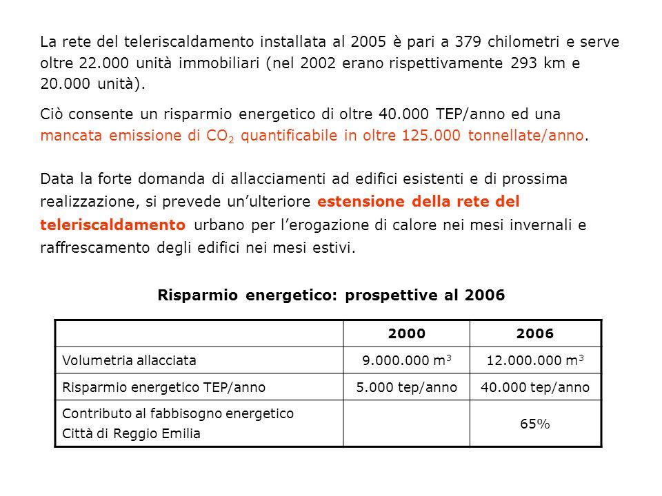 La rete del teleriscaldamento installata al 2005 è pari a 379 chilometri e serve oltre 22.000 unità immobiliari (nel 2002 erano rispettivamente 293 km