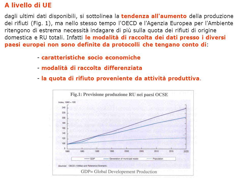 A livello di UE dagli ultimi dati disponibili, si sottolinea la tendenza all'aumento della produzione dei rifiuti (Fig. 1), ma nello stesso tempo l'OE