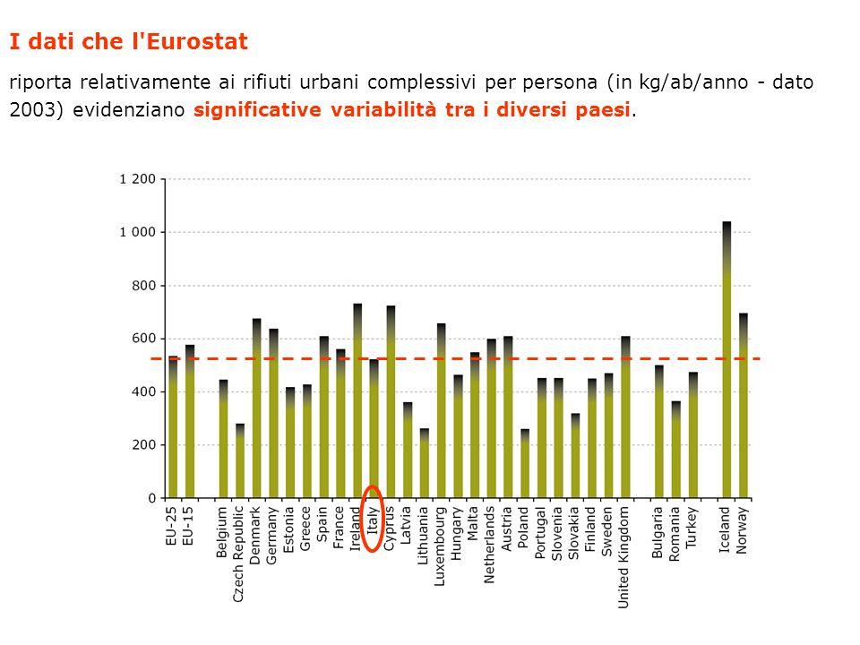 I dati che l'Eurostat riporta relativamente ai rifiuti urbani complessivi per persona (in kg/ab/anno - dato 2003) evidenziano significative variabilit