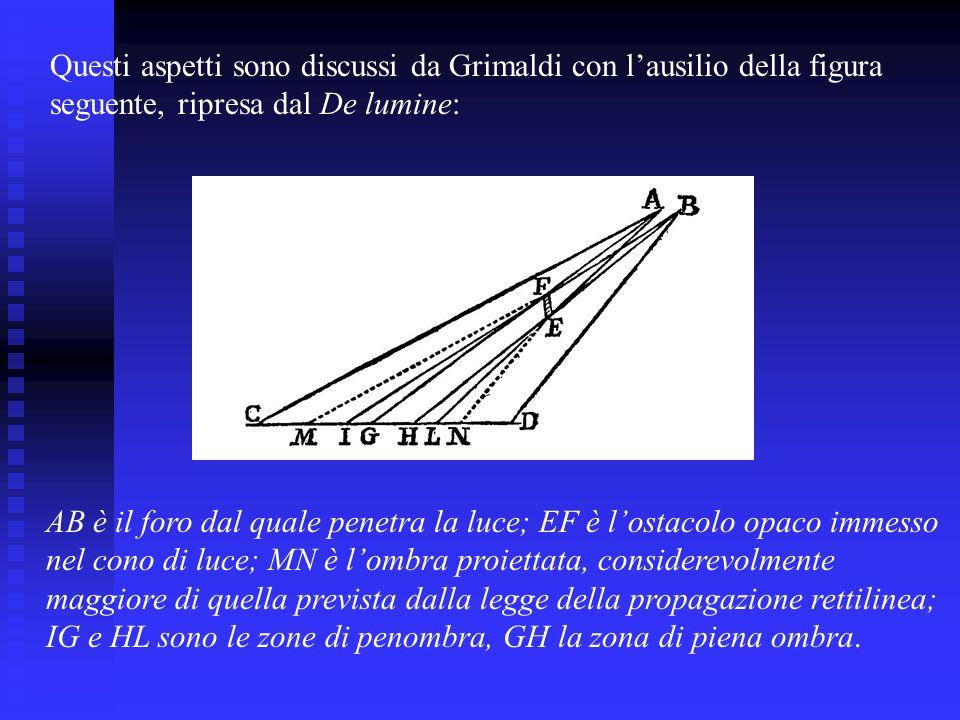 Questi aspetti sono discussi da Grimaldi con lausilio della figura seguente, ripresa dal De lumine: AB è il foro dal quale penetra la luce; EF è losta