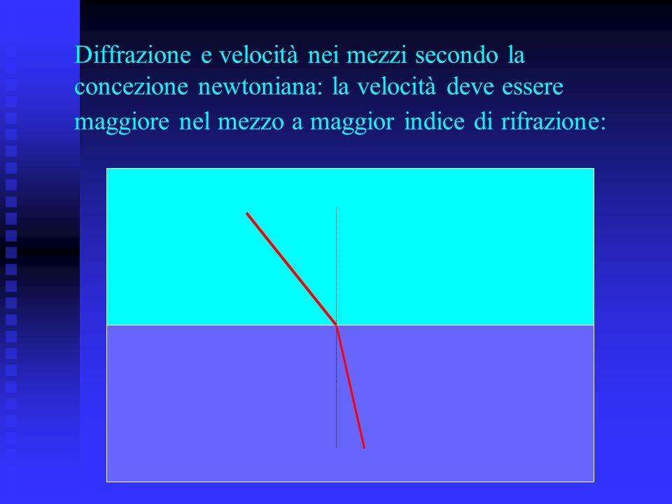 Diffrazione e velocità nei mezzi secondo la concezione newtoniana: la velocità deve essere maggiore nel mezzo a maggior indice di rifrazione: