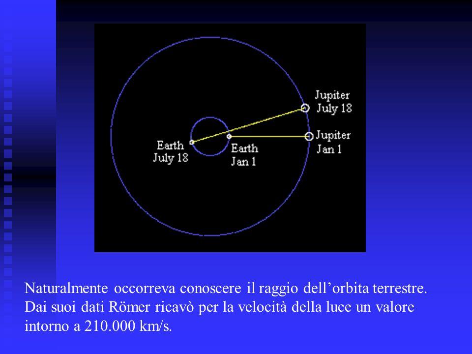 Naturalmente occorreva conoscere il raggio dellorbita terrestre. Dai suoi dati Römer ricavò per la velocità della luce un valore intorno a 210.000 km/